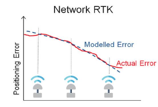 NRTK RTK PPP POSITIONING GPS