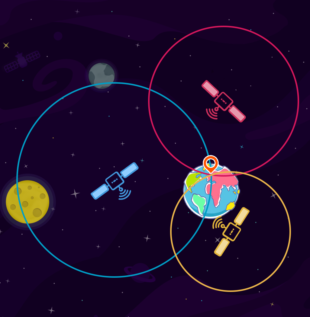 GNSS GPS GALILEO GLONASS BEIDOU