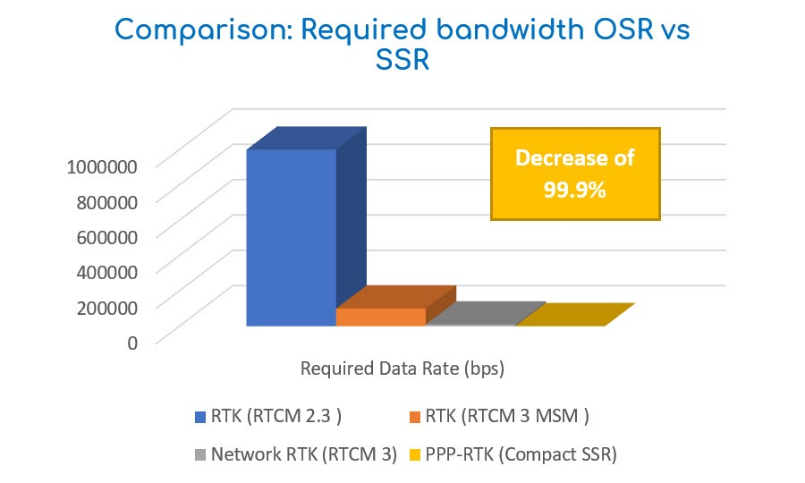 Comparison-Required bandwidth OSR vs SSR